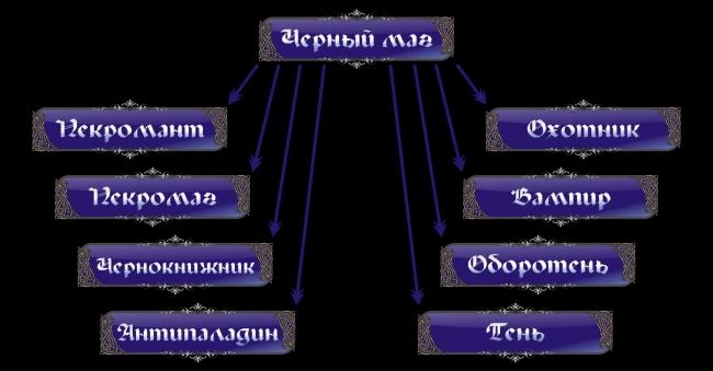 Классификация направлений в магии Black-2