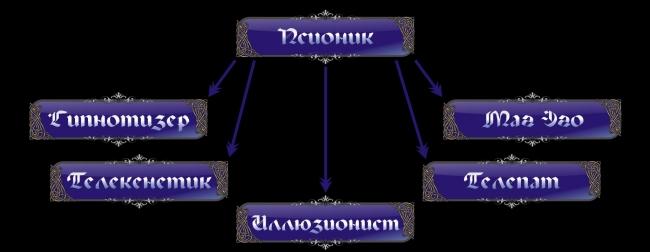Классификация направлений в магии Psy-2