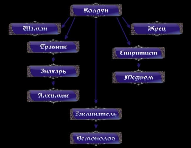 Классификация направлений в магии Warlock-2
