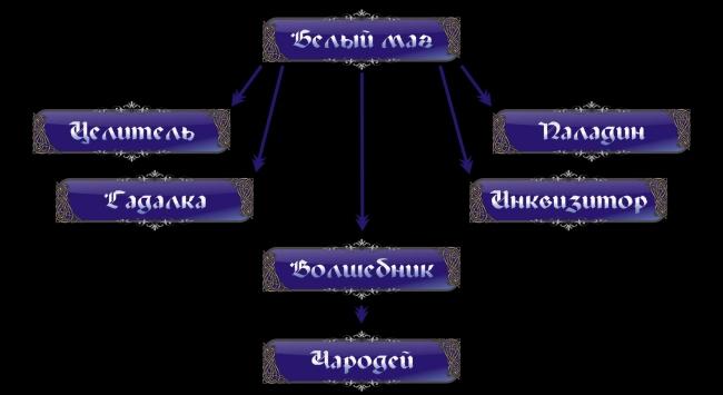Классификация направлений в магии White-2