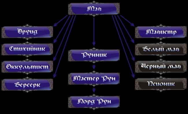 Классификация направлений в магии Mage-2